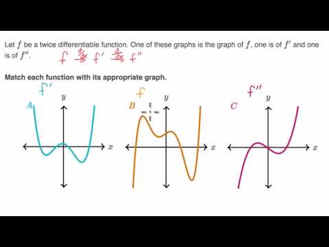 Identifying F F And F Based On Graphs Youtube