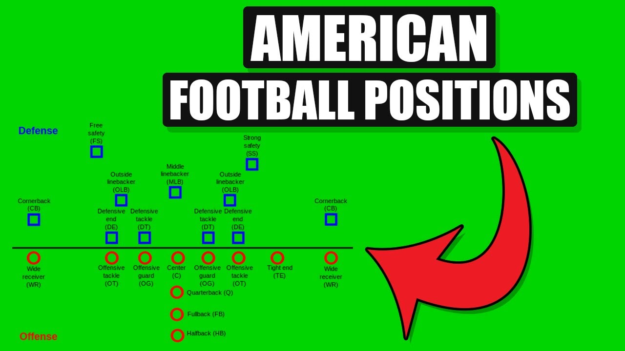 American Football Positions Explained Offense Defense Youtube