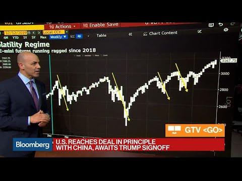 Volatility Breeds Volatility In S&P E-Mini Futures