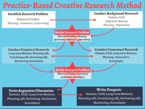 The Practice of Research: A Methodology for Practice-Based Research in the Arts
