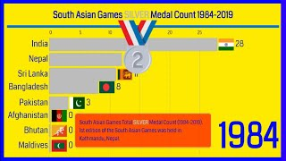SOUTH ASIAN GAMES SILVER MEDAL COUNT (1984-2019) | SOUTH ASIAN GAMES TOTAL SILVER MEDAL PER COUNTRY