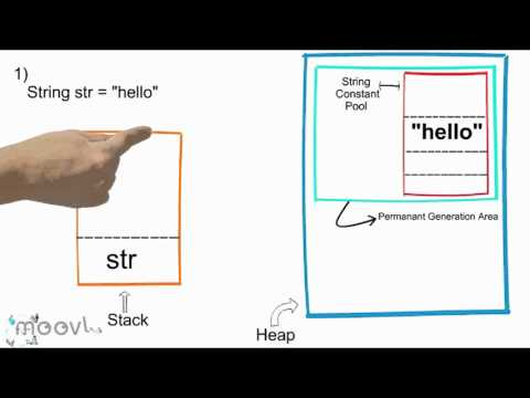 How many string objects get created on JVM by different string initialization ?
