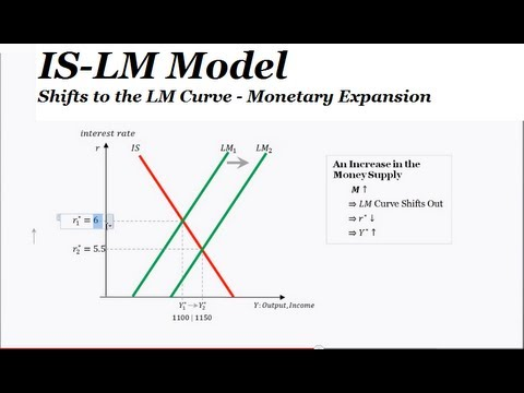 Impact of the is lm model