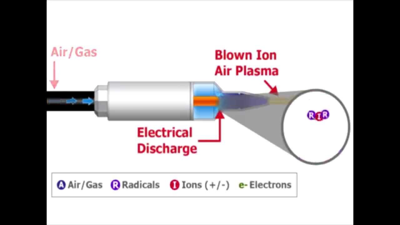 how to make a plasma arc