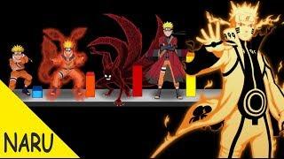 Explicación: Todas las Transformaciones y Modos de Naruto - Naruto Shippuden