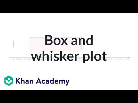 Box and whisker plot | Descriptive statistics | Probability and Statistics | Khan Academy
