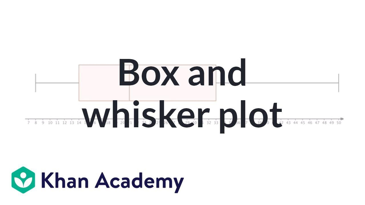 Box And Whisker Plot Descriptive Statistics Probability And