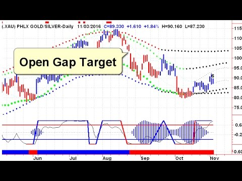 Gold and Silver Stock Trends 20161104