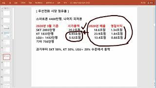통신업종 분석 SK텔레콤 KT LG유플러스