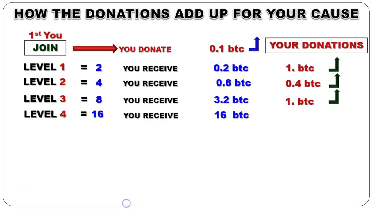How to receive 84 bitcoins donations over and over monthly youtube how to receive 84 bitcoins donations over and over monthly ccuart Gallery