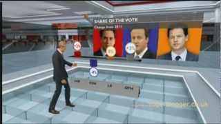 BBC TRY to simplify the 3rd May election results - I laughed and laughed and laughed