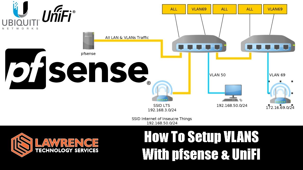 how to setup vlans with pfsense unifi also how to build for firewall rules for vlans in pfsese [ 1280 x 720 Pixel ]