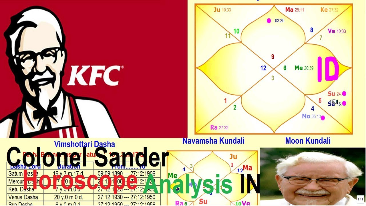 KFC was founded by Colonel Harland Sander Horoscope Analysis in ...