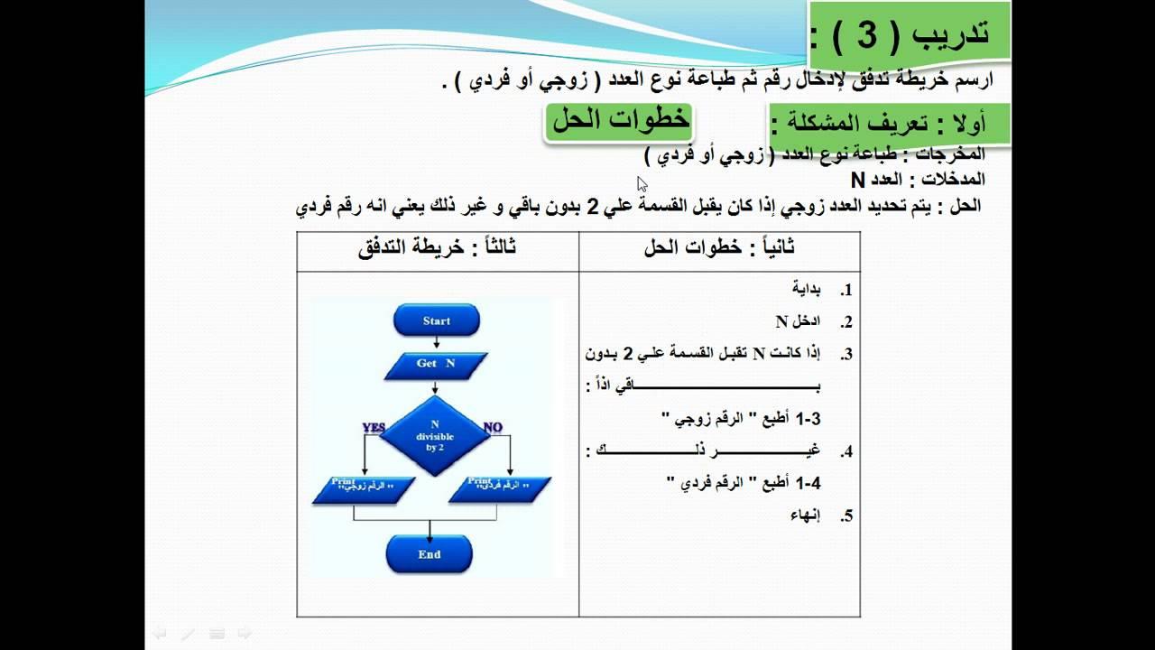 الفصل الاول المحاضرة الثالثة خرائط التدفق 2 Flowchart الصف
