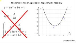 Как легко составить уравнение параболы из графика
