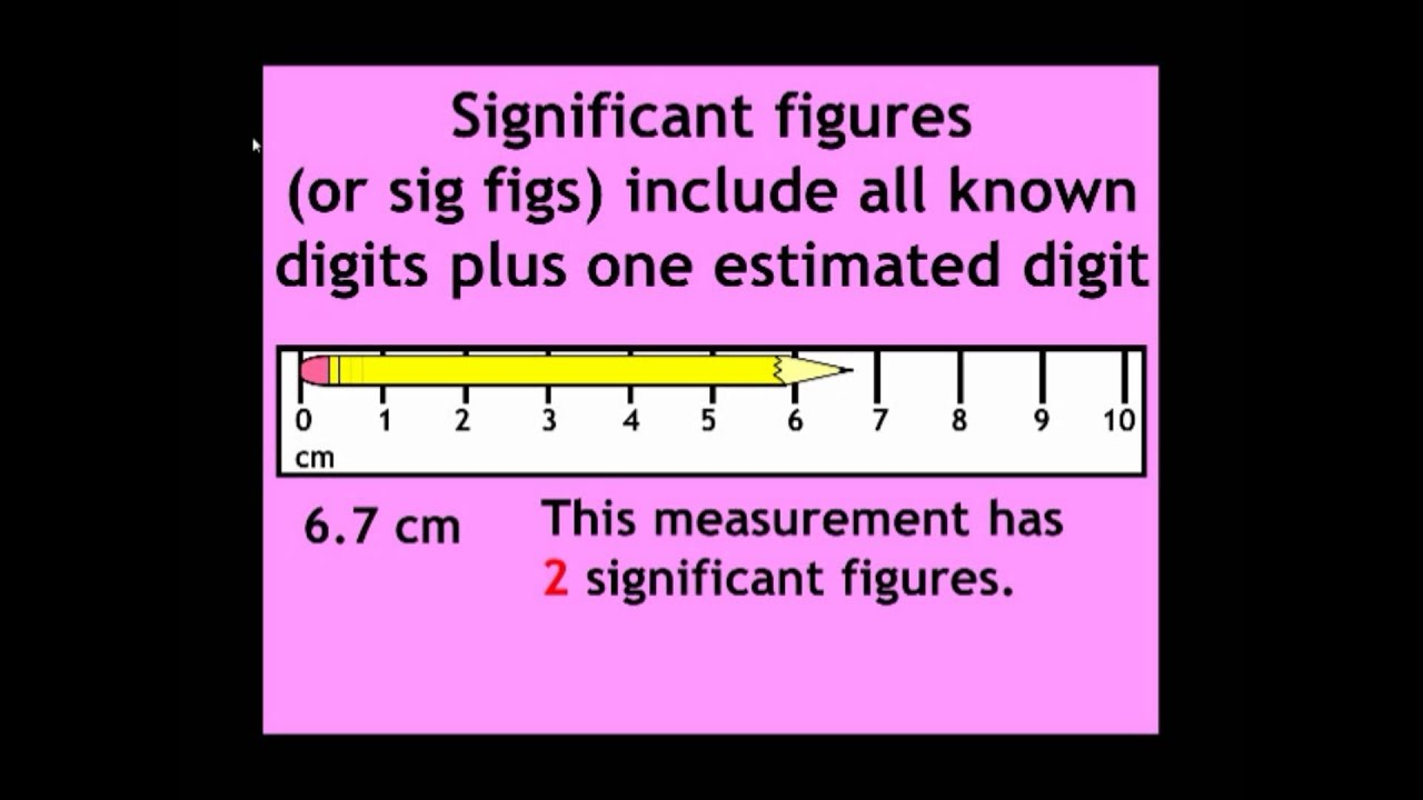 Precision Accuracy Measurement And Significant Figures
