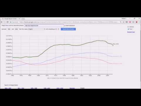 Căutarea informațiilor utilizând Google Books Ngram Viewer