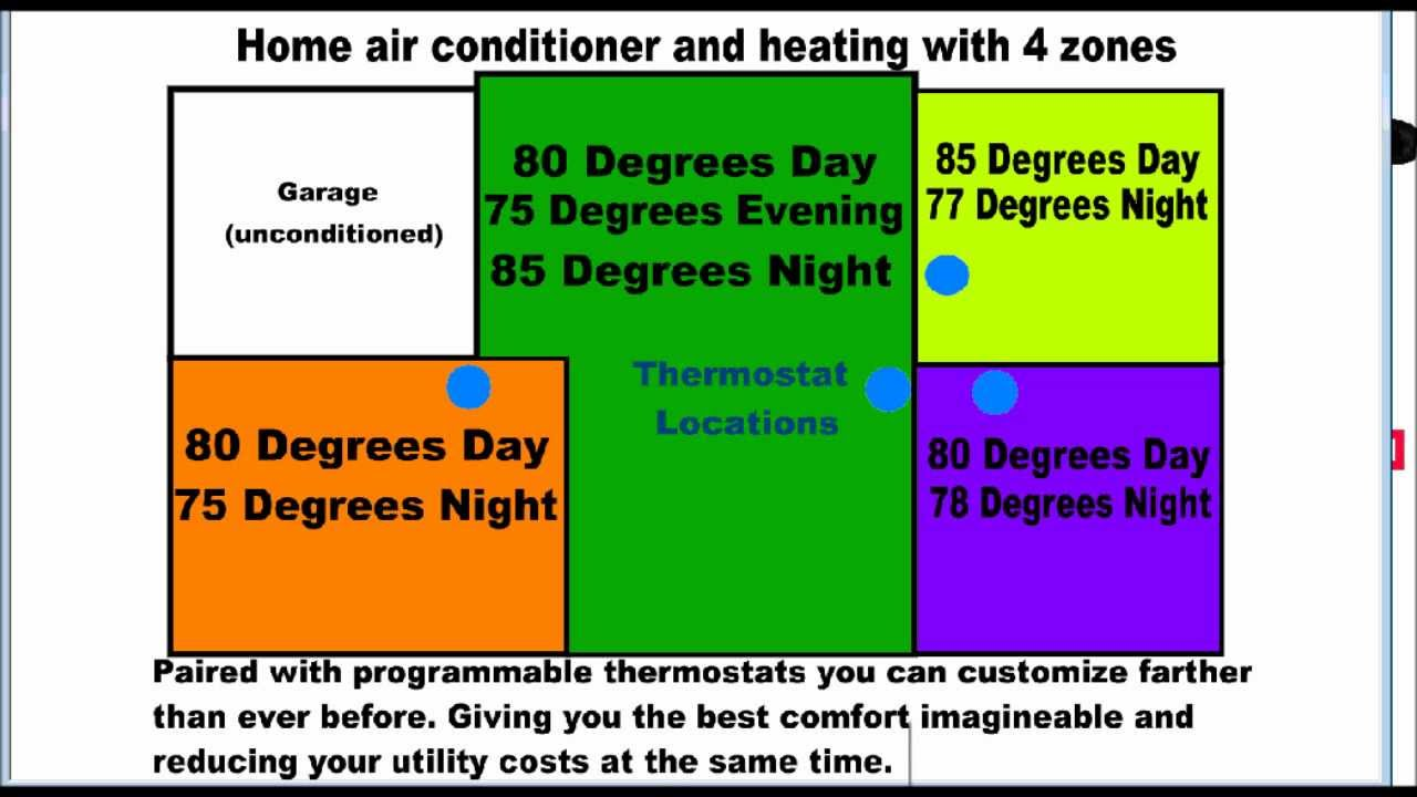 high efficiency air conditioning zone system - youtube