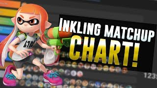 Inkling CURRENT Matchup CHART! ( 10 - 21 - 2019 )