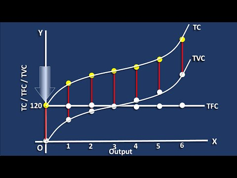 Short-Run Cost curves - Total Cost
