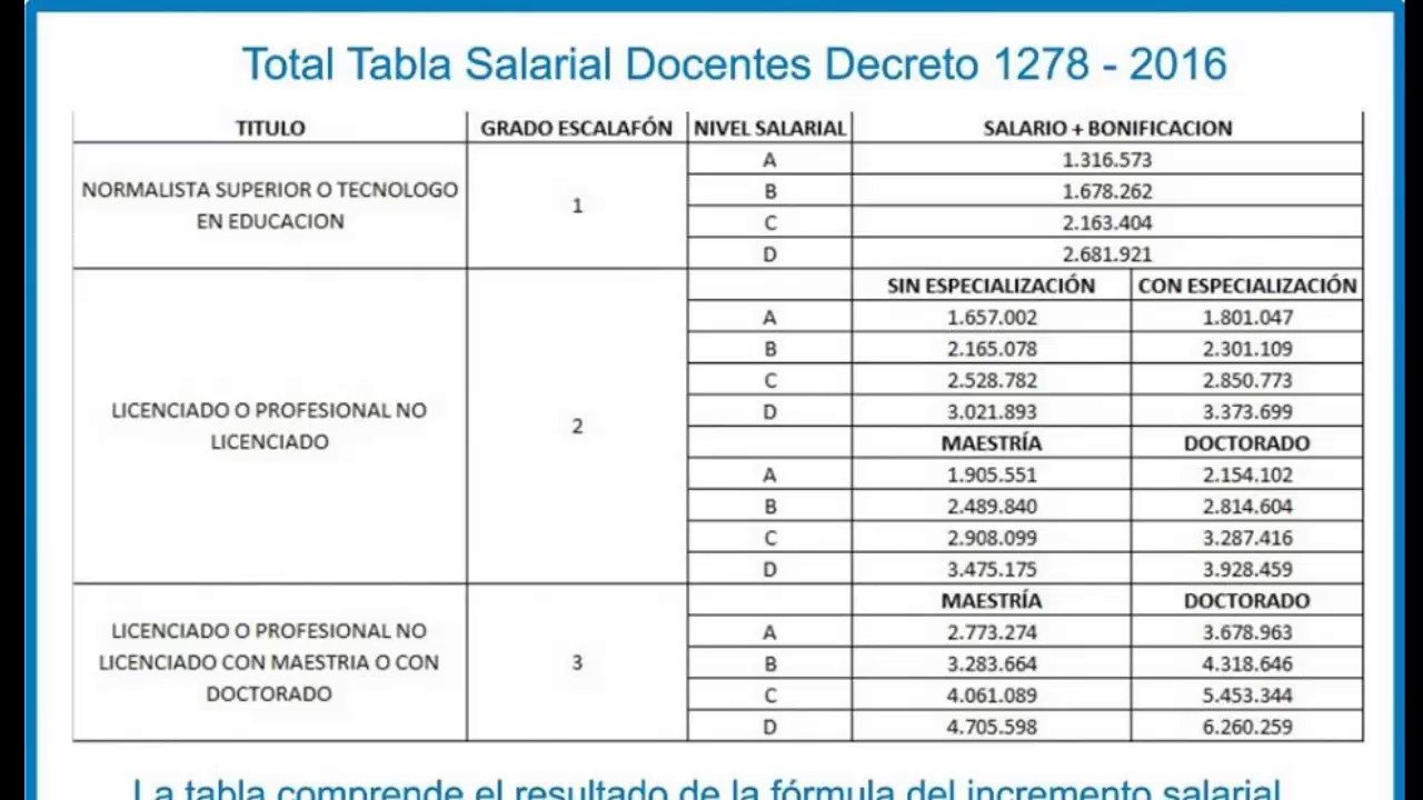 tabla salarial 2016 docentes 1278 youtube