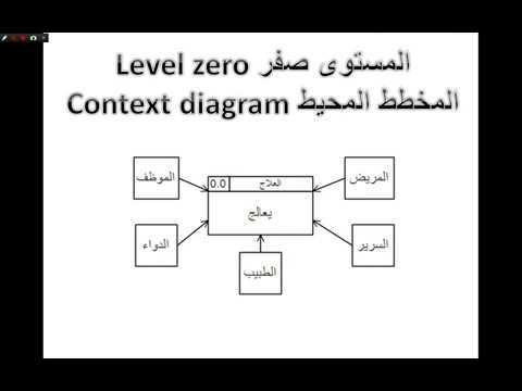 افكار مشاريع تحليل وتصميم النظم