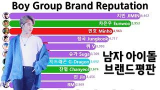 남자아이돌 브랜드평판지수 순위 Top 10 (지민, 뷔, 차은우, 진)