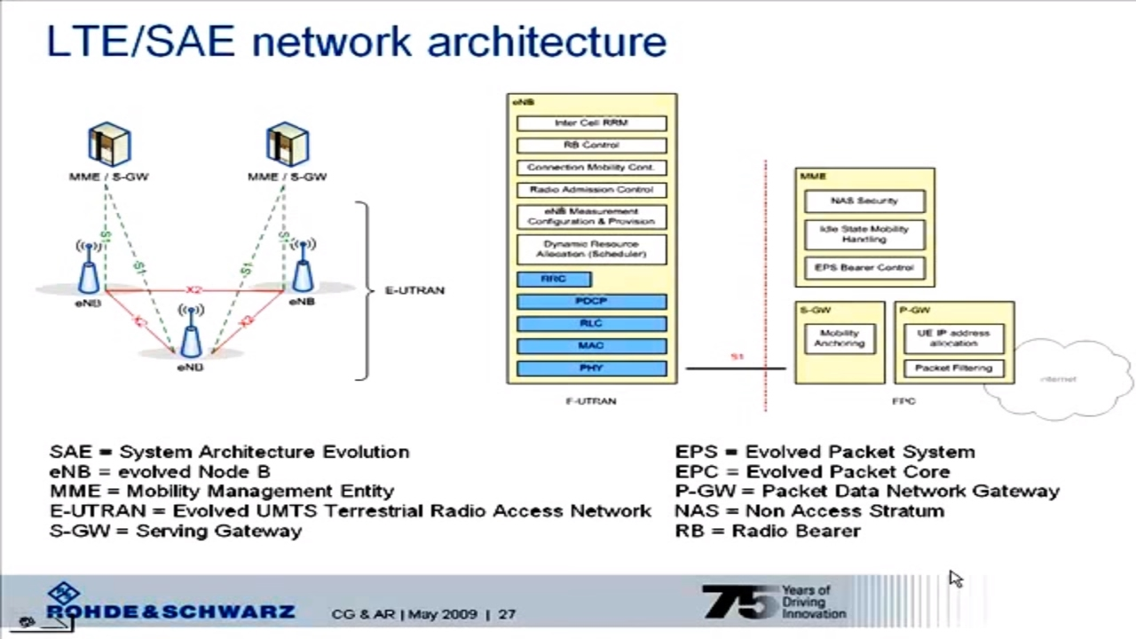 Lte basics youtube for Architecture lte