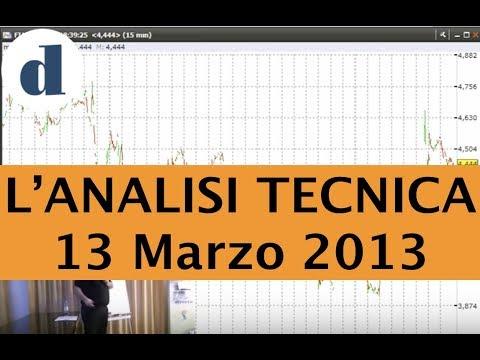2d2a9577b3 Pillole di Borsa Directa - L'Analisi Tecnica e Visual Trader 13-03 ...