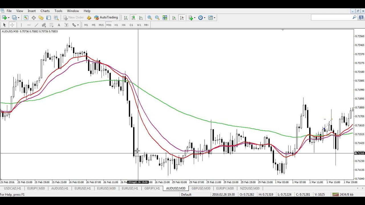 Simple forex strategies work
