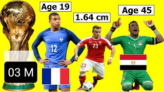 The Heaviest, The Tallest , The Shortest.The Eldest and Youngest players in FIFA world cup 2018