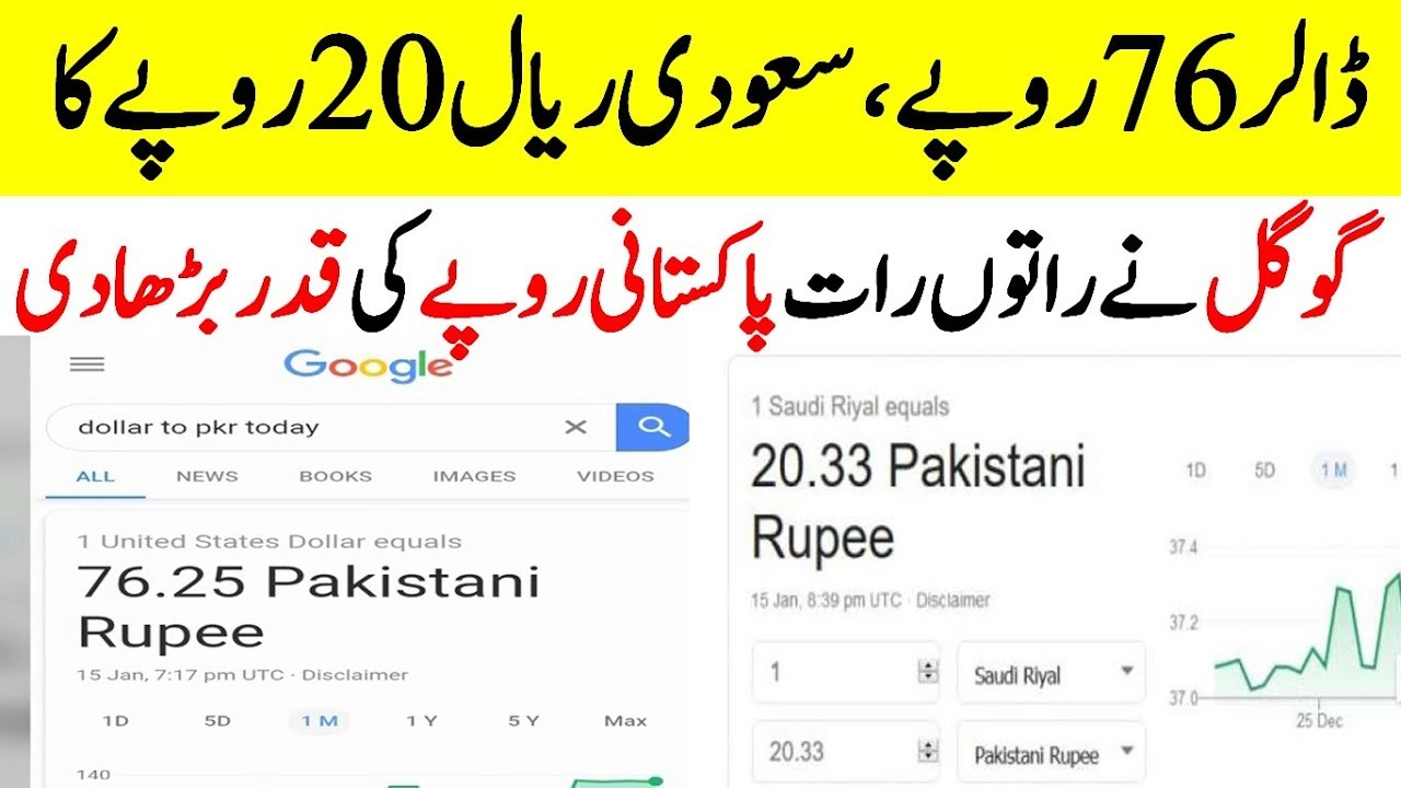 Google Currency Converter Shows 1 Usd Equal To 76 25 Pkr Dollar Rate In Stan Today