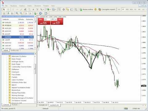 Sessione di trading in tempo reale su Forex e Dax