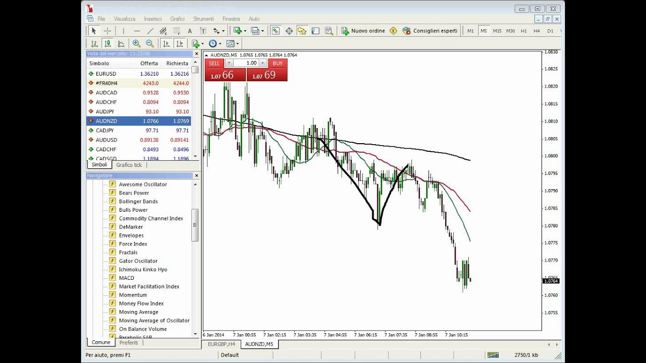 Grafico Live EUR/USD | Tassi sul Forex in Tempo Reale Euro/Dollaro Americano