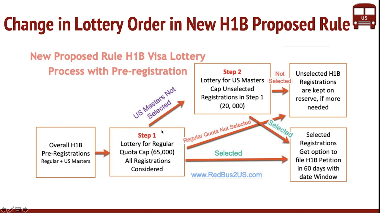 H1B Pre registration New Proposed Rule by USCIS Lottery Change Explained