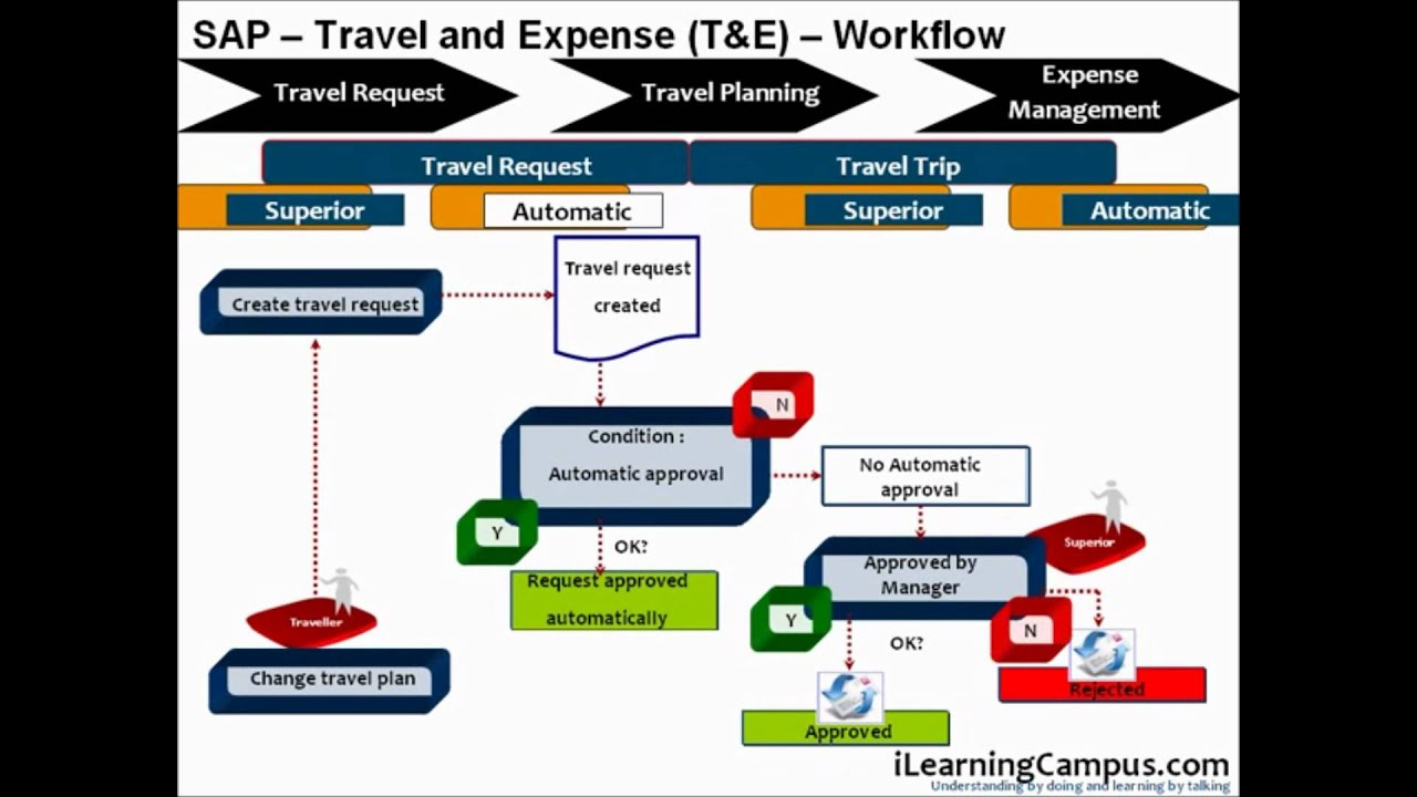 Sap Travel And Expense Management T Amp E Workflow Youtube