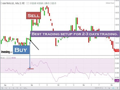HOW TO TRADE DAILY BY READING CANDLESTICK CHARTS