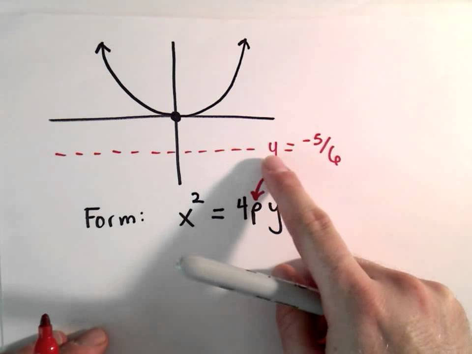 Conic Sections Parabola Find Equation Of Parabola Given Directrix