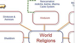 Global Studies Regents Review: belief systems