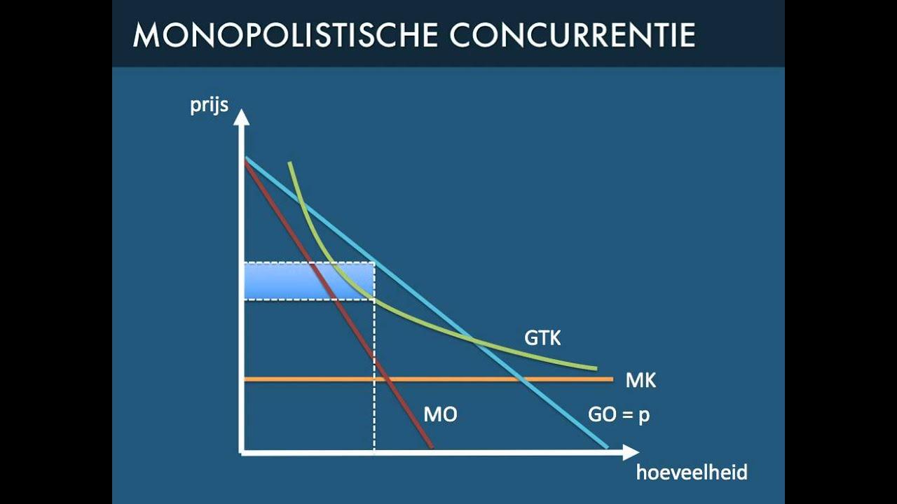 Monopolistische concurrentie: waarom zijn de winsten zo ...