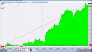 Урок 4 - видео урок форекс, разбор индикатора RSI, торговая стратегия на RSI.