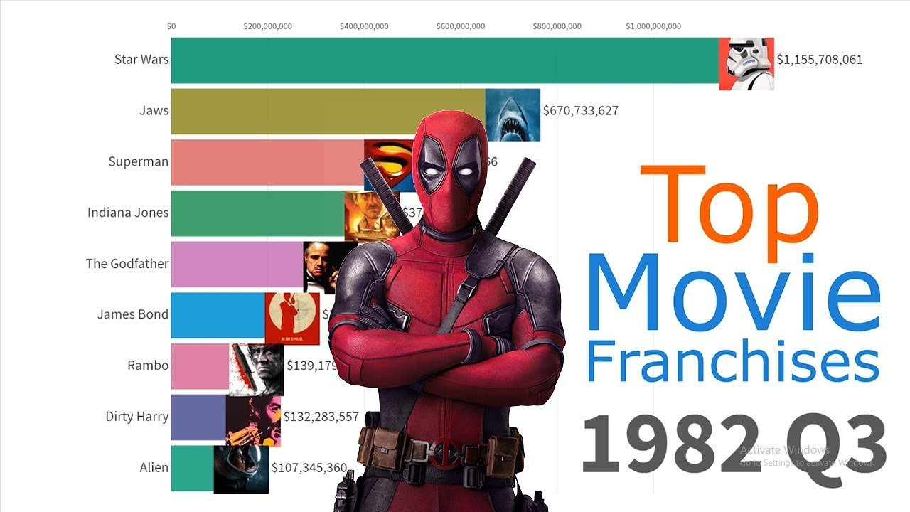 (UPDATED!) All-Time Top Movie Franchises 1979 - 2019
