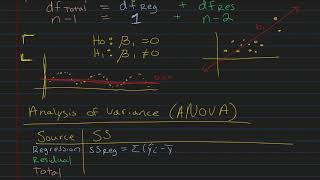 Simple Linear Regression - ANOVA
