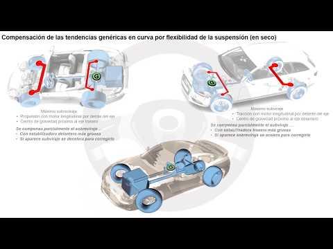 EVOLUCIÓN DE LA TECNOLOGÍA DEL AUTOMÓVIL A TRAVÉS DE SU HISTORIA - Módulo 2 (19/25)