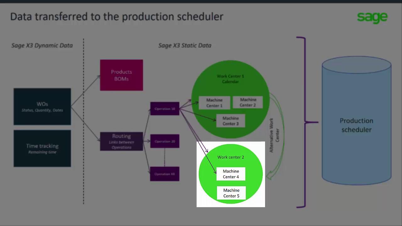 New Sage X3 Production Scheduler