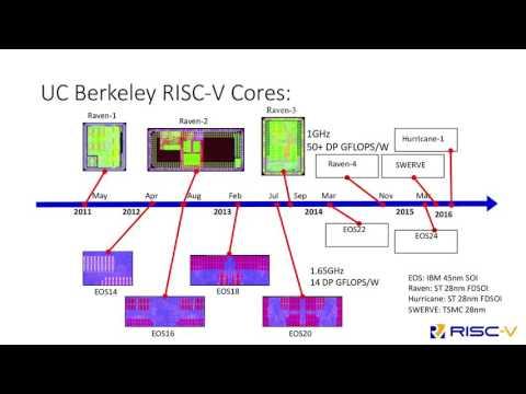 QEMU Support for the RISC-V Instruction Set Architecture by Sagar Karandikar