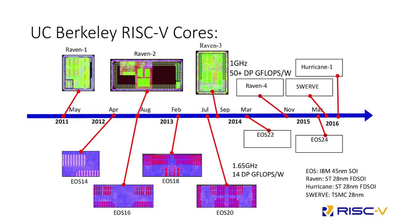 [2016] QEMU Support for the RISC-V Instruction Set Architecture by Sagar  Karandikar