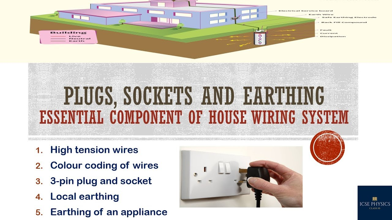Plugs, Sockets and Earthing-Essential component of house wiring ...