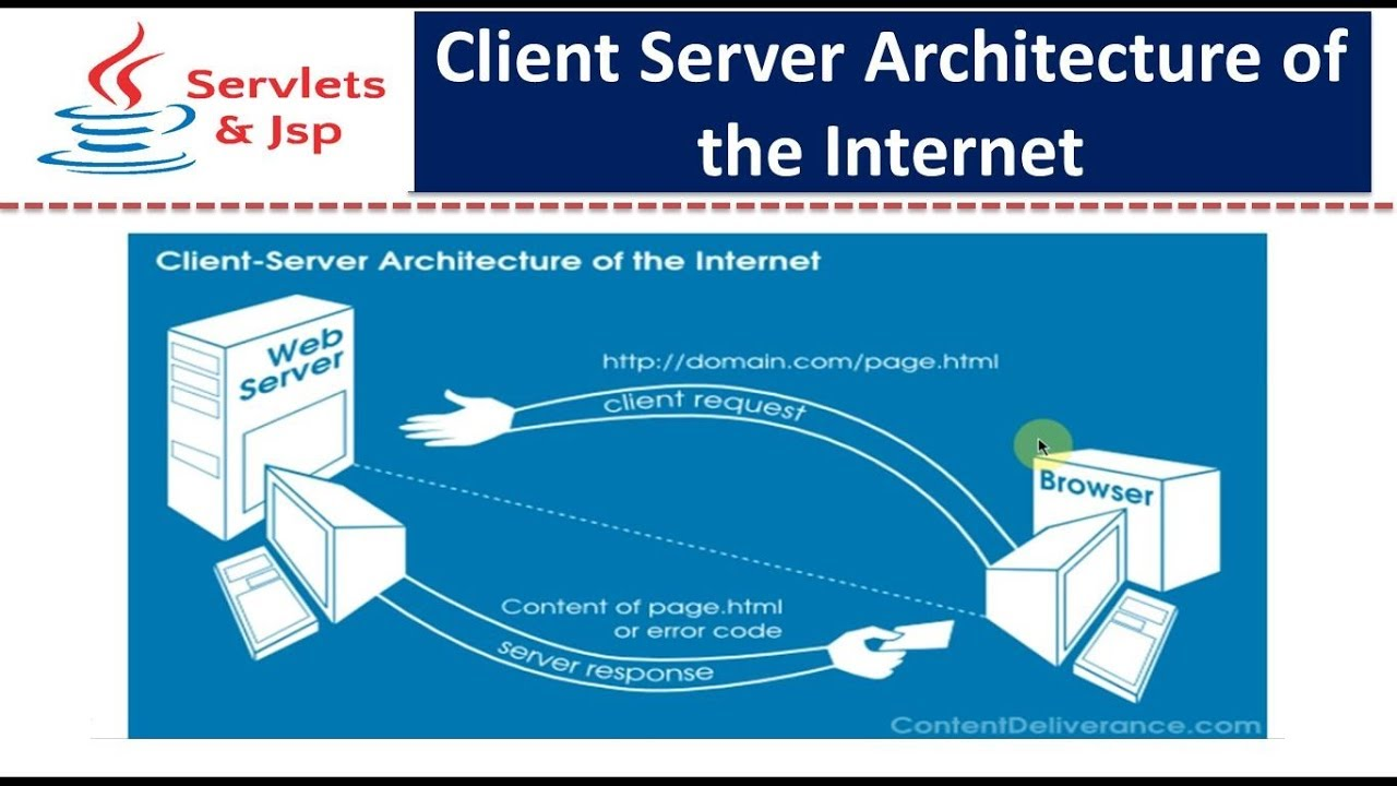 Servlets client server architecture of the internet for Consul server vs client