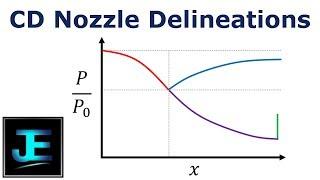 Converging-Diverging Nozzle Pressure Delineations